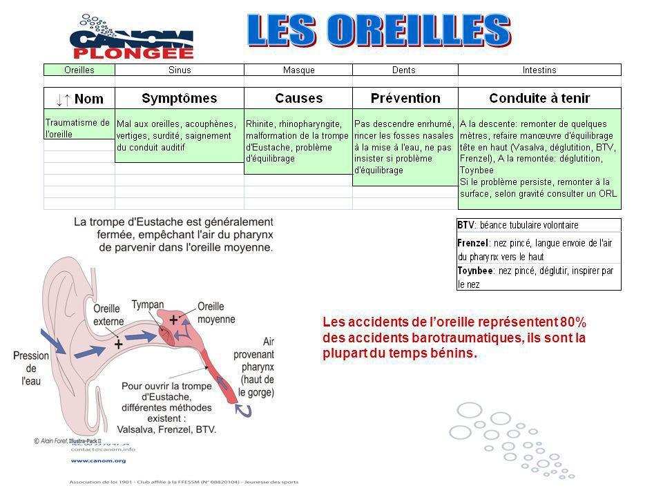 Les accidents de loreille représentent 80% des accidents barotraumatiques, ils sont la plupart du temps bénins.