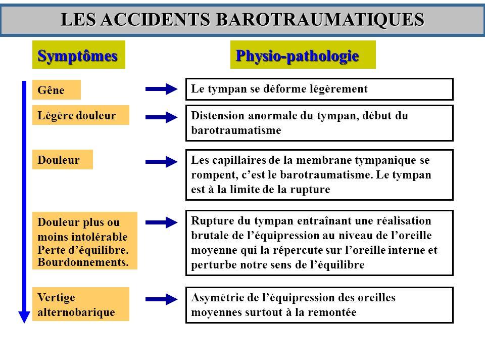 SymptômesPhysio-pathologie Gêne Le tympan se déforme légèrement Légère douleur Distension anormale du tympan, début du barotraumatisme Les capillaires de la membrane tympanique se rompent, cest le barotraumatisme.