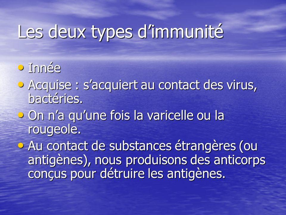 Les deux types dimmunité Innée Innée Acquise : sacquiert au contact des virus, bactéries. Acquise : sacquiert au contact des virus, bactéries. On na q