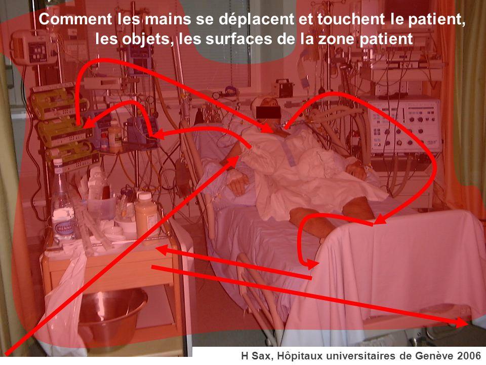 H Sax, Hôpitaux universitaires de Genève 2006 Universitaires, Genève, Comment les mains se déplacent et touchent le patient, les objets, les surfaces de la zone patient