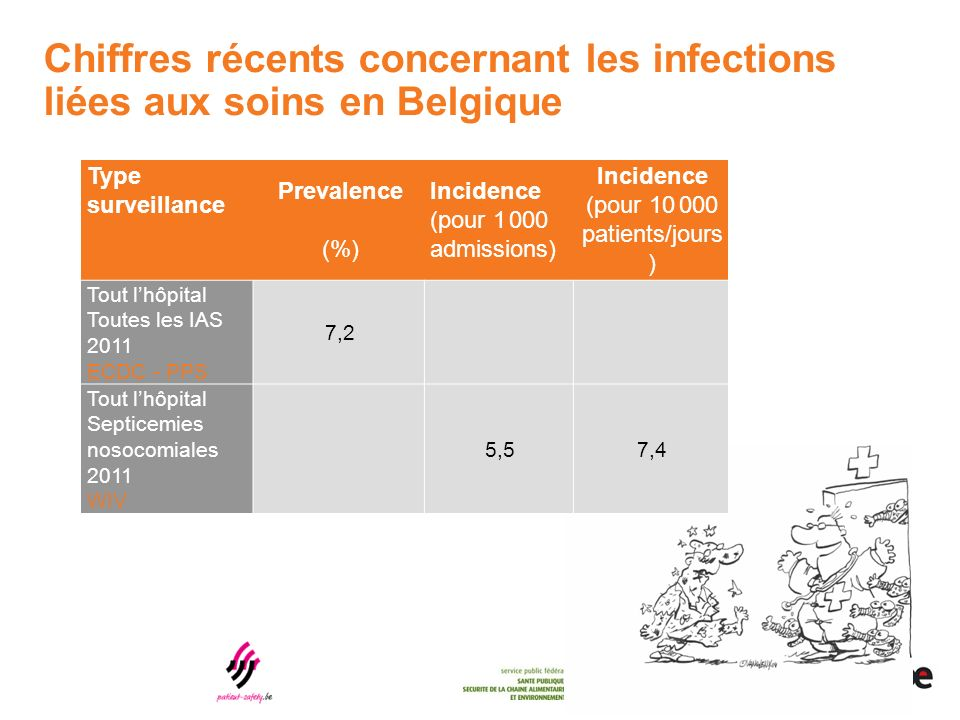 Chiffres récents concernant les infections liées aux soins en Belgique Type surveillance Prevalence (%) Incidence (pour 1 000 admissions) Incidence (pour 10 000 patients/jours ) Tout lhôpital Toutes les IAS 2011 ECDC - PPS 7,2 Tout lhôpital Septicemies nosocomiales 2011 WIV 5,57,4
