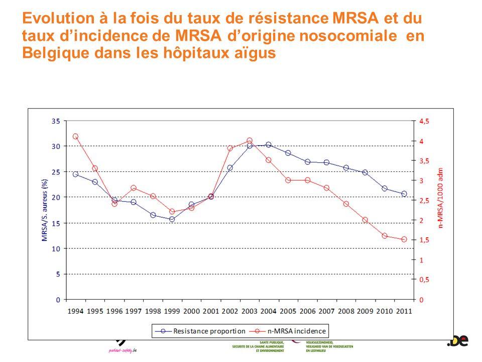 Evolution à la fois du taux de résistance MRSA et du taux dincidence de MRSA dorigine nosocomiale en Belgique dans les hôpitaux aïgus