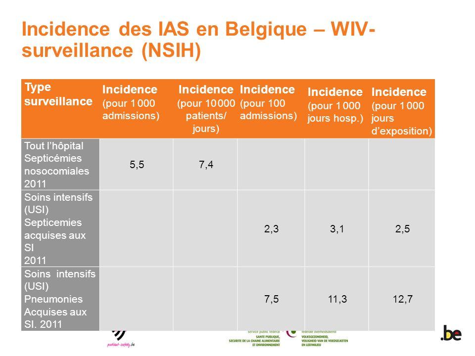 Incidence des IAS en Belgique – WIV- surveillance (NSIH) Type surveillance Incidence (pour 1 000 admissions) Incidence (pour 10 000 patients/ jours) Incidence (pour 100 admissions) Incidence (pour 1 000 jours hosp.) Incidence (pour 1 000 jours dexposition) Tout lhôpital Septicémies nosocomiales 2011 5,57,4 Soins intensifs (USI) Septicemies acquises aux SI 2011 2,33,12,5 Soins intensifs (USI) Pneumonies Acquises aux SI.