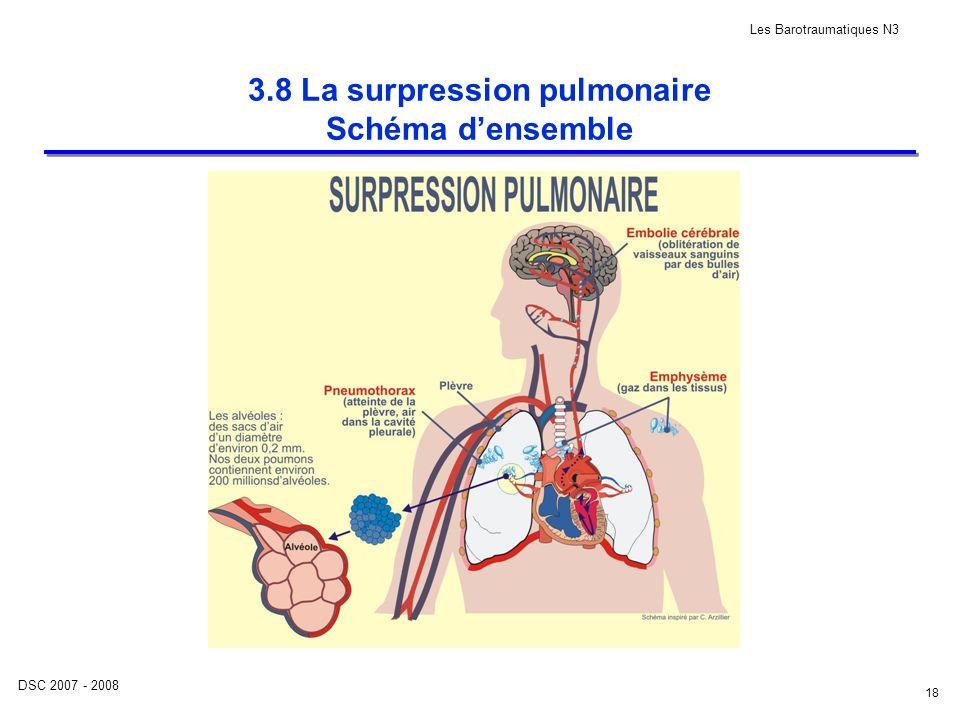 DSC 2007 - 2008 Les Barotraumatiques N3 18 3.8 La surpression pulmonaire Schéma densemble