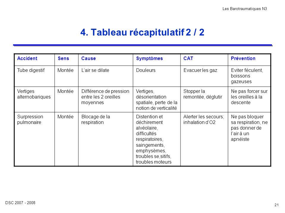 DSC 2007 - 2008 Les Barotraumatiques N3 21 4. Tableau récapitulatif 2 / 2 AccidentSensCauseSymptômesCATPrévention Tube digestifMontéeLair se dilateDou