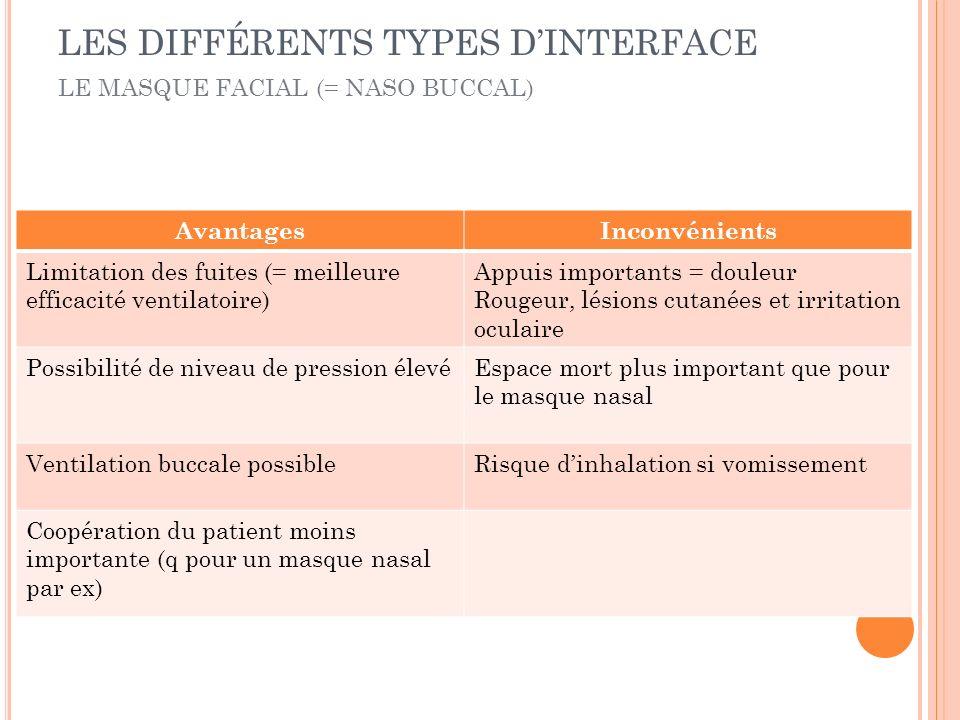 AvantagesInconvénients Limitation des fuites (= meilleure efficacité ventilatoire) Appuis importants = douleur Rougeur, lésions cutanées et irritation