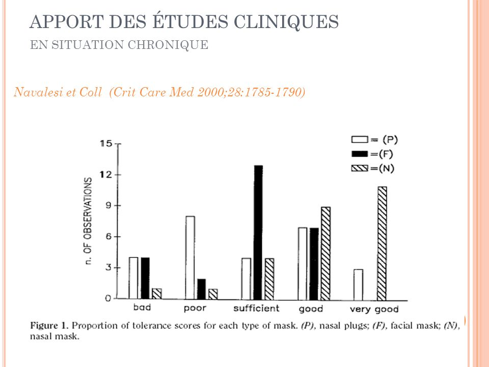 Navalesi et Coll (Crit Care Med 2000;28:1785-1790) EN SITUATION CHRONIQUE APPORT DES ÉTUDES CLINIQUES