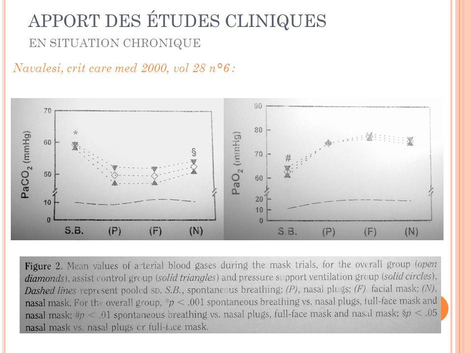 Navalesi, crit care med 2000, vol 28 n°6 : EN SITUATION CHRONIQUE APPORT DES ÉTUDES CLINIQUES