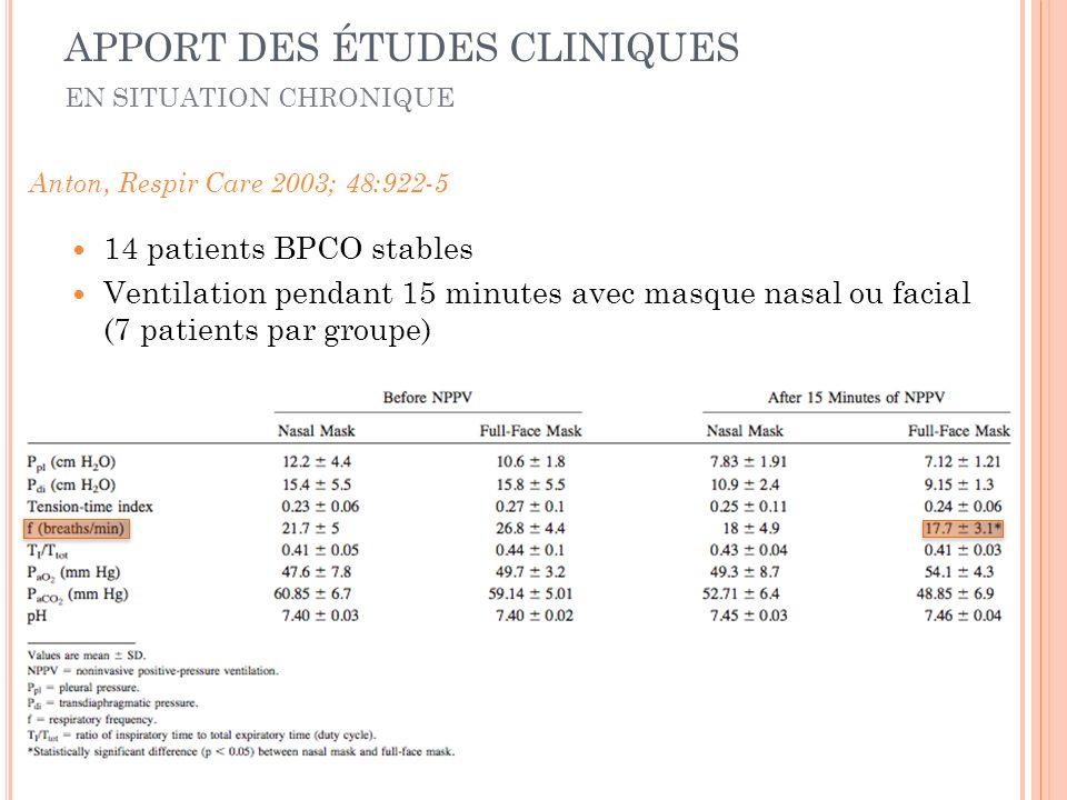 14 patients BPCO stables Ventilation pendant 15 minutes avec masque nasal ou facial (7 patients par groupe) Anton, Respir Care 2003; 48:922-5 EN SITUATION CHRONIQUE APPORT DES ÉTUDES CLINIQUES