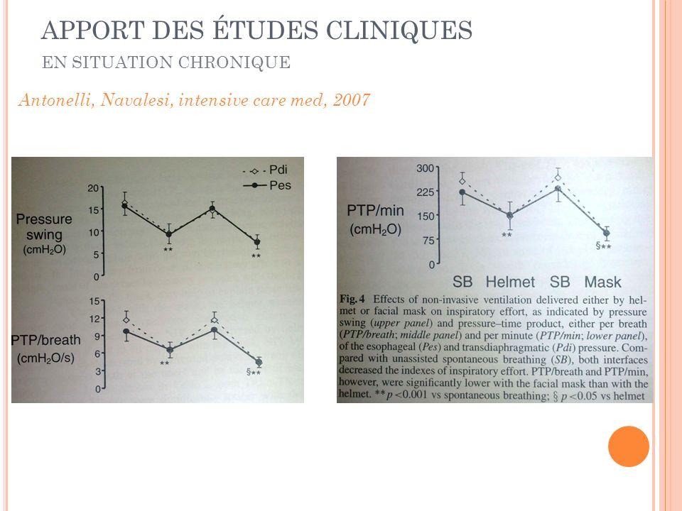 Antonelli, Navalesi, intensive care med, 2007 EN SITUATION CHRONIQUE APPORT DES ÉTUDES CLINIQUES