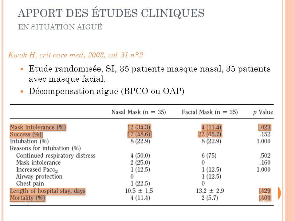 Etude randomisée, SI, 35 patients masque nasal, 35 patients avec masque facial. Décompensation aigue (BPCO ou OAP) Kwok H, crit care med, 2003, vol 31