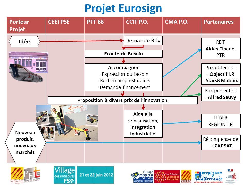 Projet Eurosign Porteur Projet CEEI PSEPFT 66CCIT P.O.CMA P.O.Partenaires Idée Demande Rdv Ecoute du Besoin Accompagner - Expression du besoin - Reche