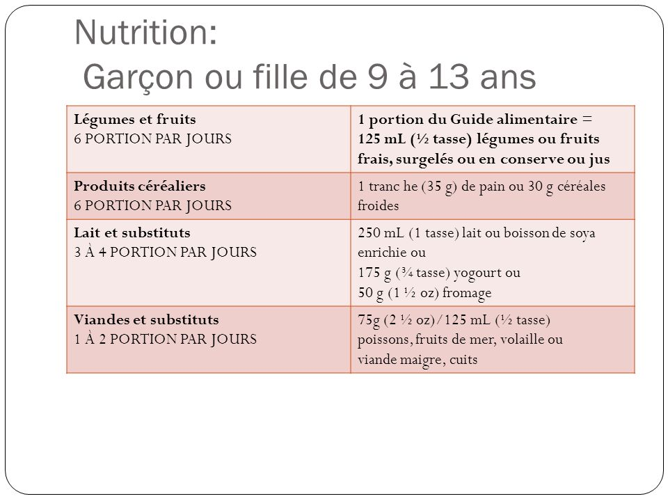 Nutrition: Garçon ou fille de 9 à 13 ans Légumes et fruits 6 PORTION PAR JOURS 1 portion du Guide alimentaire = 125 mL (½ tasse) légumes ou fruits fra
