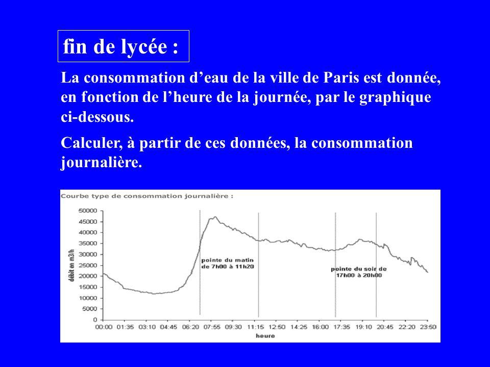 fin de lycée : La consommation deau de la ville de Paris est donnée, en fonction de lheure de la journée, par le graphique ci-dessous.