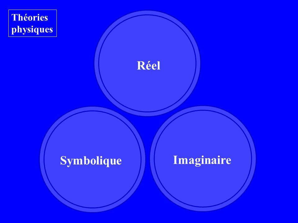 Réel Imaginaire Symbolique Théories physiques