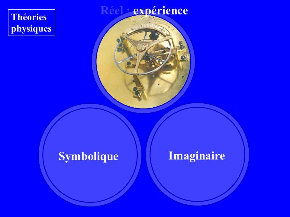Imaginaire Symbolique Réel : expérience Théories physiques