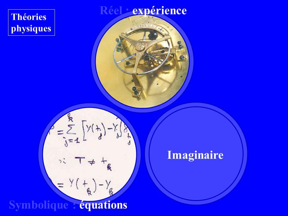 Imaginaire Réel : expérience Symbolique : équations Théories physiques