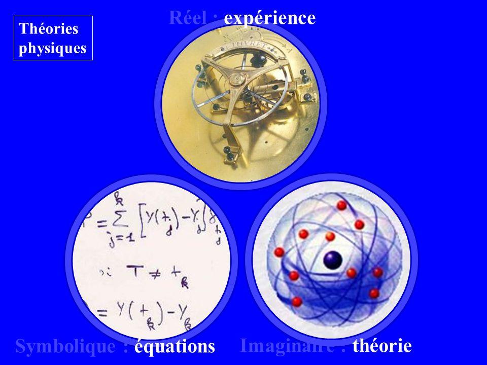 Réel : expérience Symbolique : équations Imaginaire : théorie Théories physiques