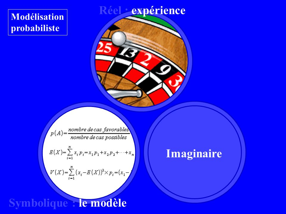 Imaginaire Réel : expérience Symbolique : le modèle Modélisation probabiliste