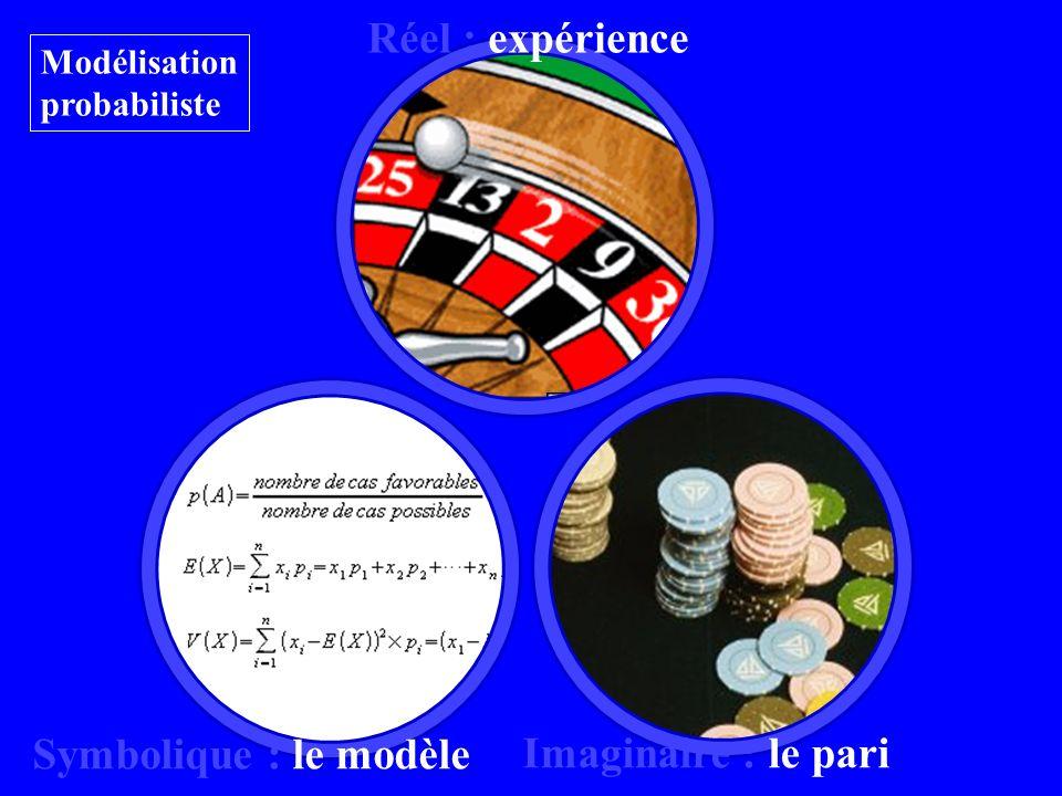 Réel : expérience Symbolique : le modèle Imaginaire : le pari Modélisation probabiliste