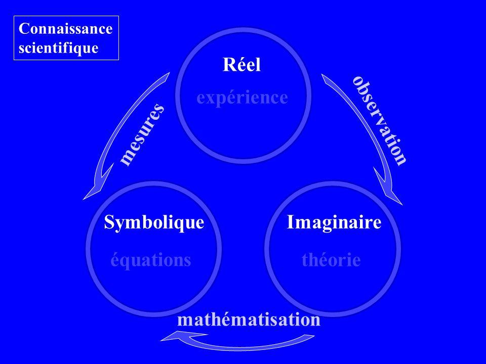 Réel équations théorie Connaissance scientifique expérience SymboliqueImaginaire observation mathématisation mesures