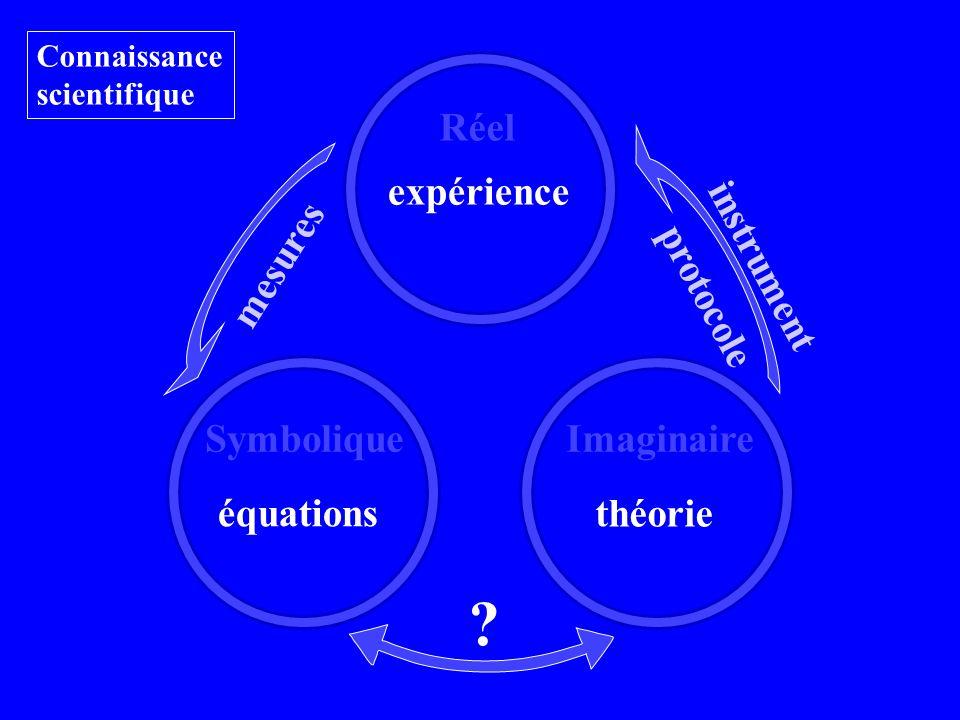 Réel équations théorie Connaissance scientifique expérience SymboliqueImaginaire mesures instrument protocole