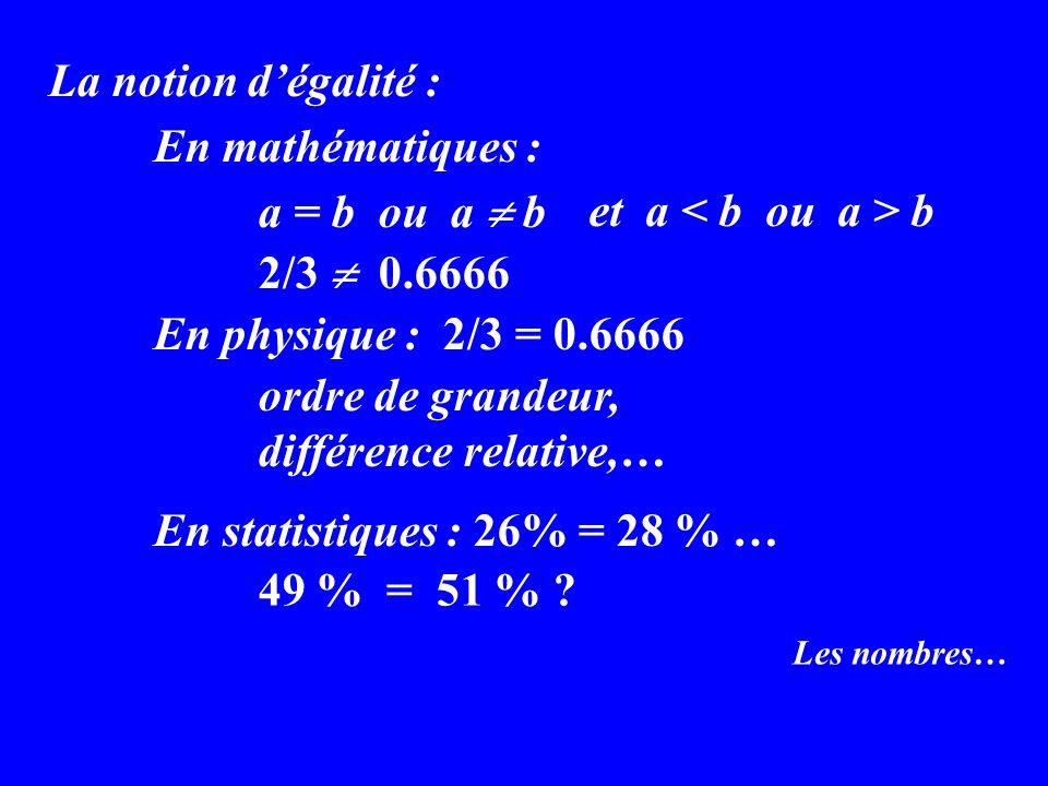 Les nombres… La notion dégalité : En mathématiques : a = b ou a b 2/3 0.6666 En physique : 2/3 = 0.6666 ordre de grandeur, différence relative,… En statistiques : 26% = 28 % … et a b 49 % = 51 %