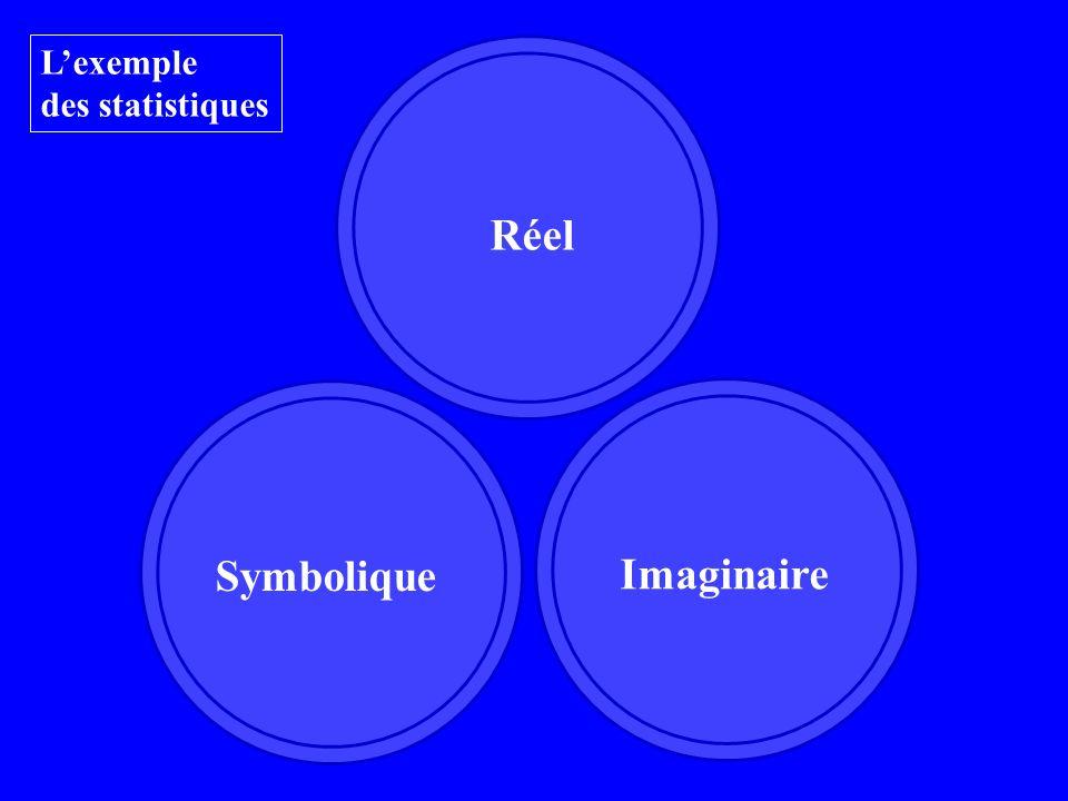 Réel Imaginaire Symbolique Lexemple des statistiques