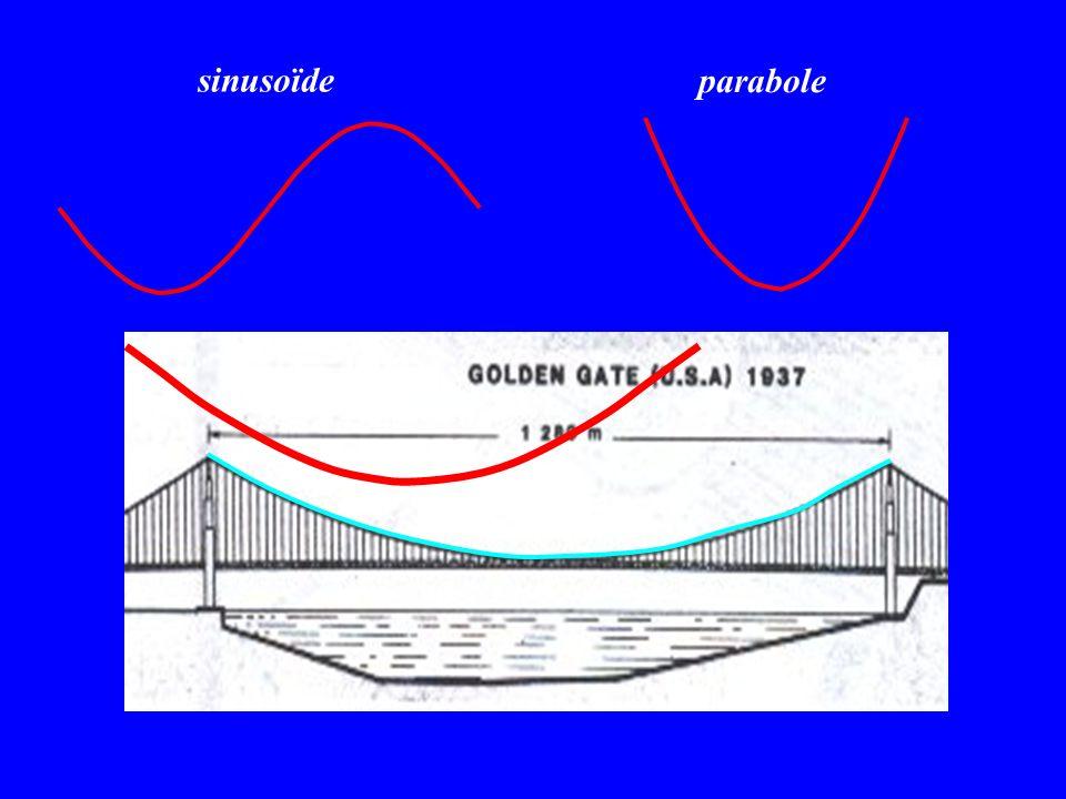 sinusoïde parabole