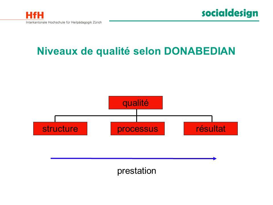 Niveaux de qualité selon DONABEDIAN prestation qualité structureprocessusrésultat