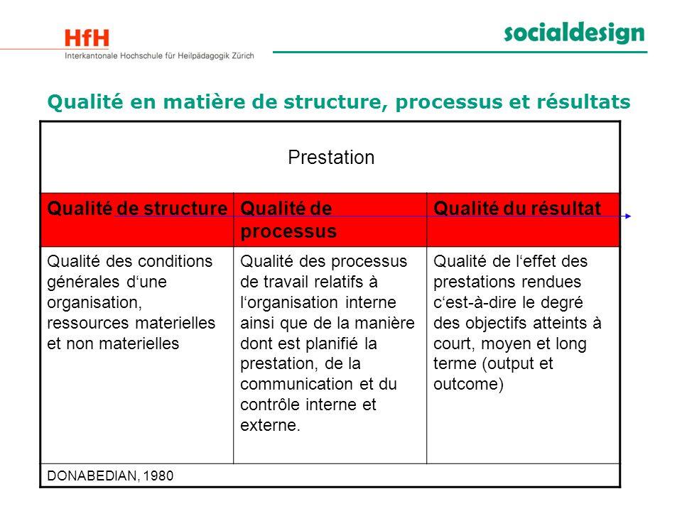 Qualité en matière de structure, processus et résultats Prestation Qualité de structureQualité de processus Qualité du résultat Qualité des conditions