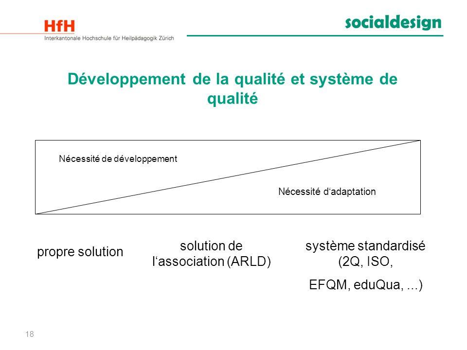 18 Développement de la qualité et système de qualité Nécessité de développement Nécessité dadaptation propre solution solution de lassociation (ARLD)