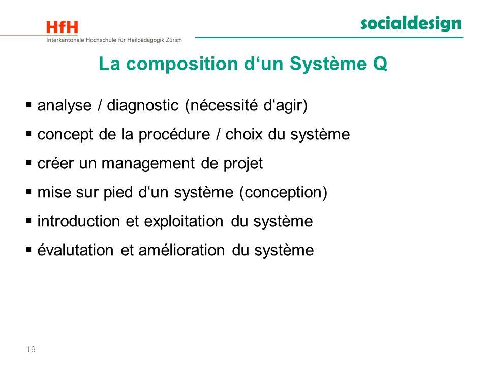 19 La composition dun Système Q analyse / diagnostic (nécessité dagir) concept de la procédure / choix du système créer un management de projet mise s