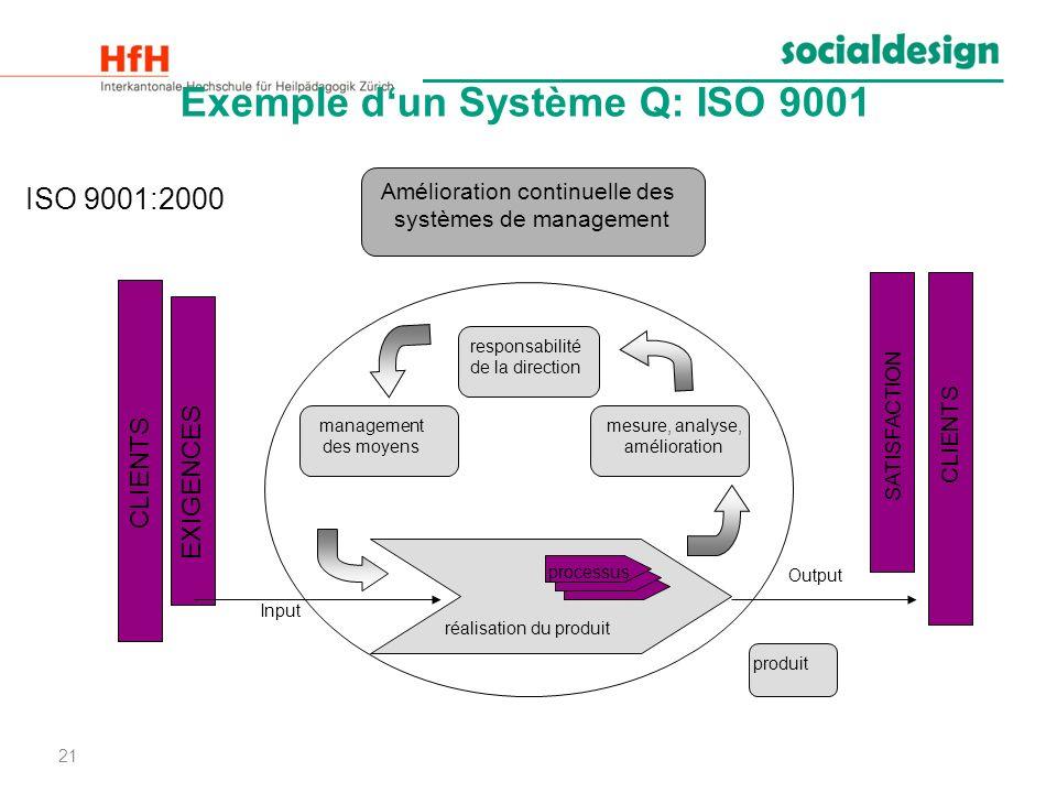 21 Exemple dun Système Q: ISO 9001 Amélioration continuelle des systèmes de management responsabilité de la direction management des moyens mesure, an