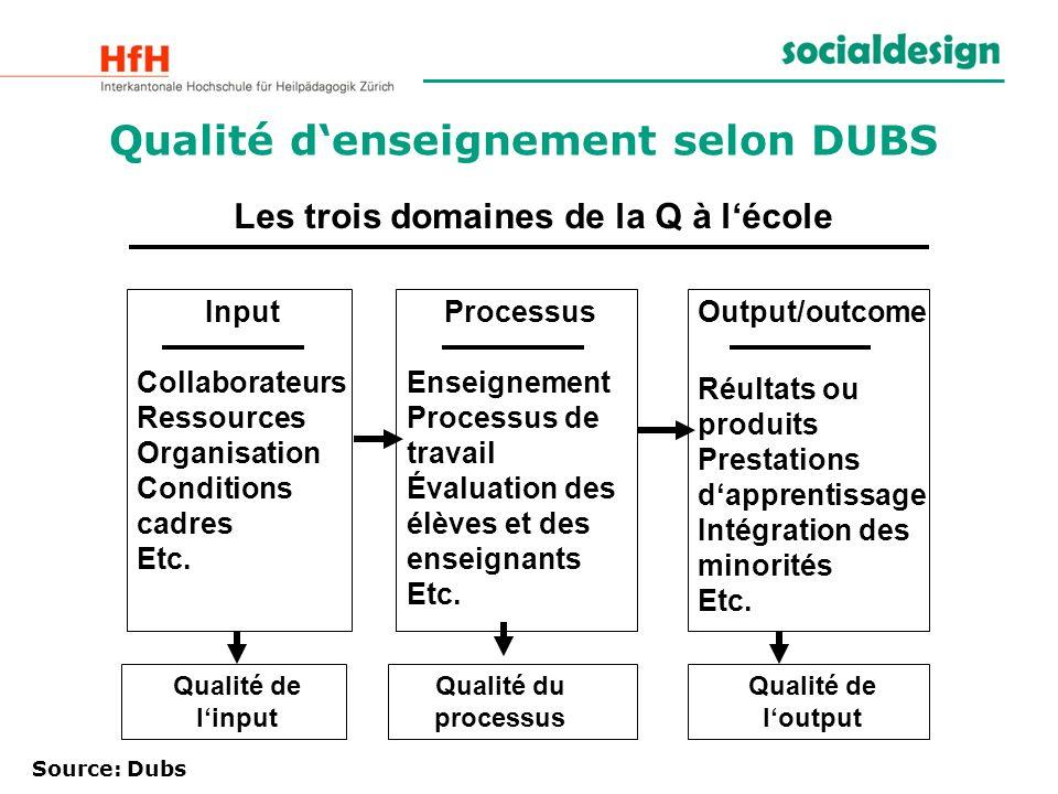 Qualité denseignement selon DUBS Les trois domaines de la Q à lécole Input Collaborateurs Ressources Organisation Conditions cadres Etc. Output/outcom