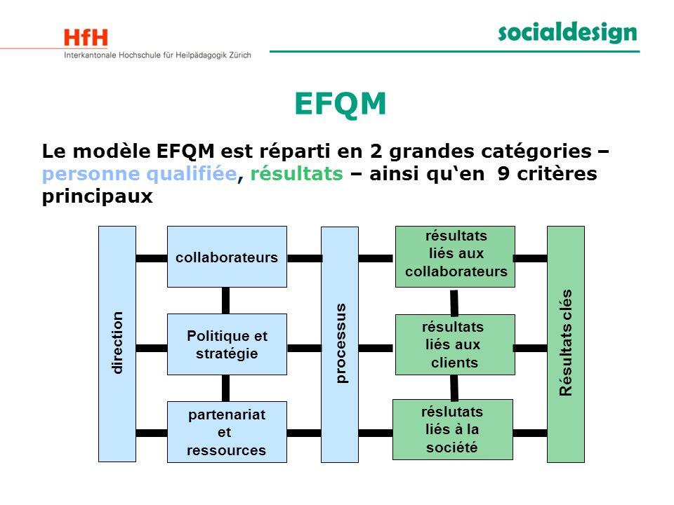 EFQM Le modèle EFQM est réparti en 2 grandes catégories – personne qualifiée, résultats – ainsi quen 9 critères principaux direction collaborateurs Po