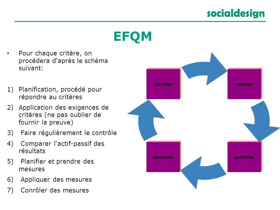 Pour chaque critère, on procédera daprès le schéma suivant: 1) Planification, procédé pour répondre au critères 2) Application des exigences de critèr
