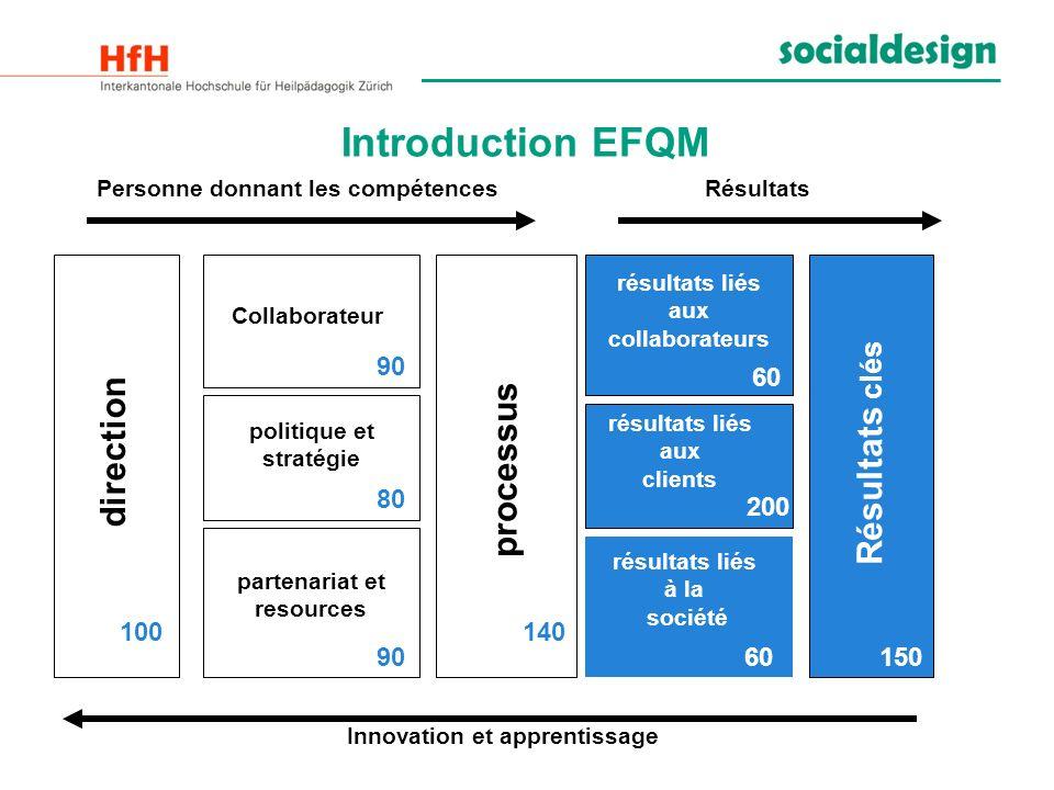 Introduction EFQM Personne donnant les compétences Résultats direction Collaborateur politique et stratégie partenariat et resources processus résulta
