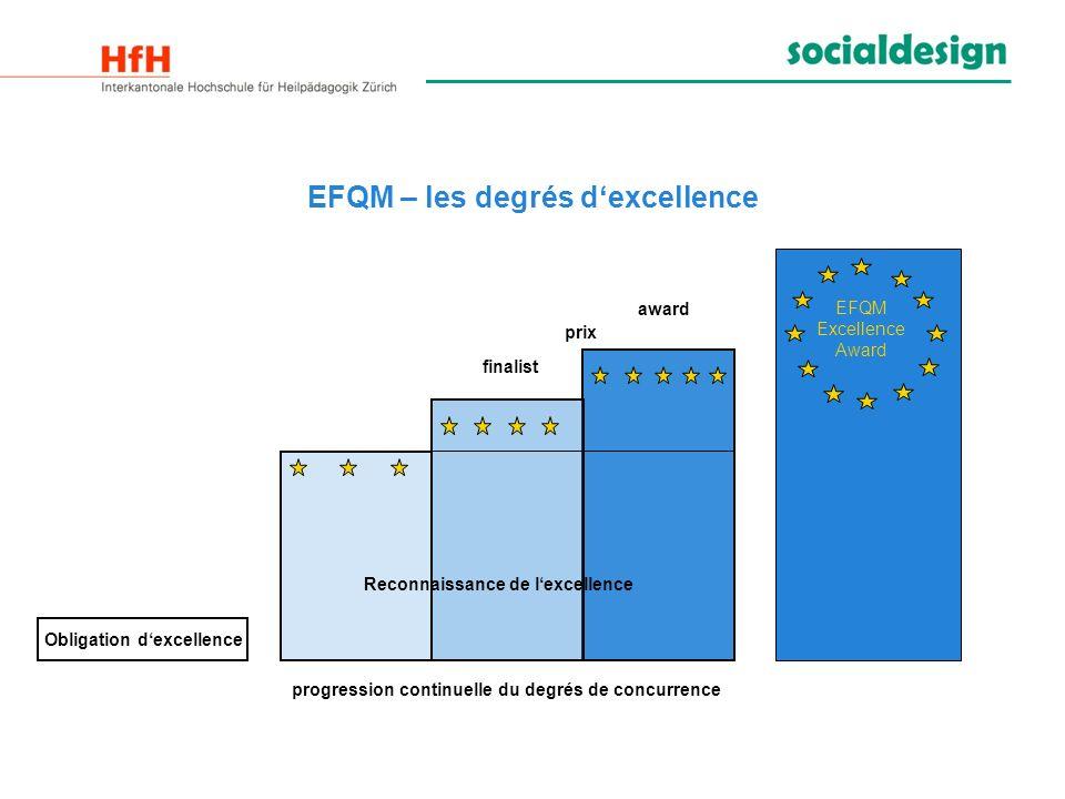 EFQM – les degrés dexcellence EFQM Excellence Award finalist prix award Reconnaissance de lexcellence Obligation dexcellence progression continuelle d
