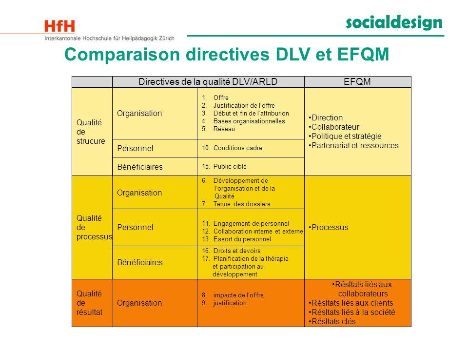 Comparaison directives DLV et EFQM EFQM Processus Résltats liés aux collaborateurs Résltats liés aux clients Résltats liés à la société Résltats clés