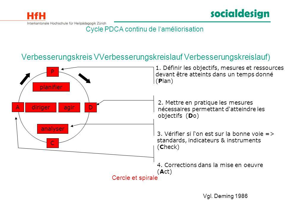 Cycle PDCA continu de laméliorisation Verbesserungskreis VVerbesserungskreislauf Verbesserungskreislauf) PDACdirigeragir planifier analyser 1. Définir