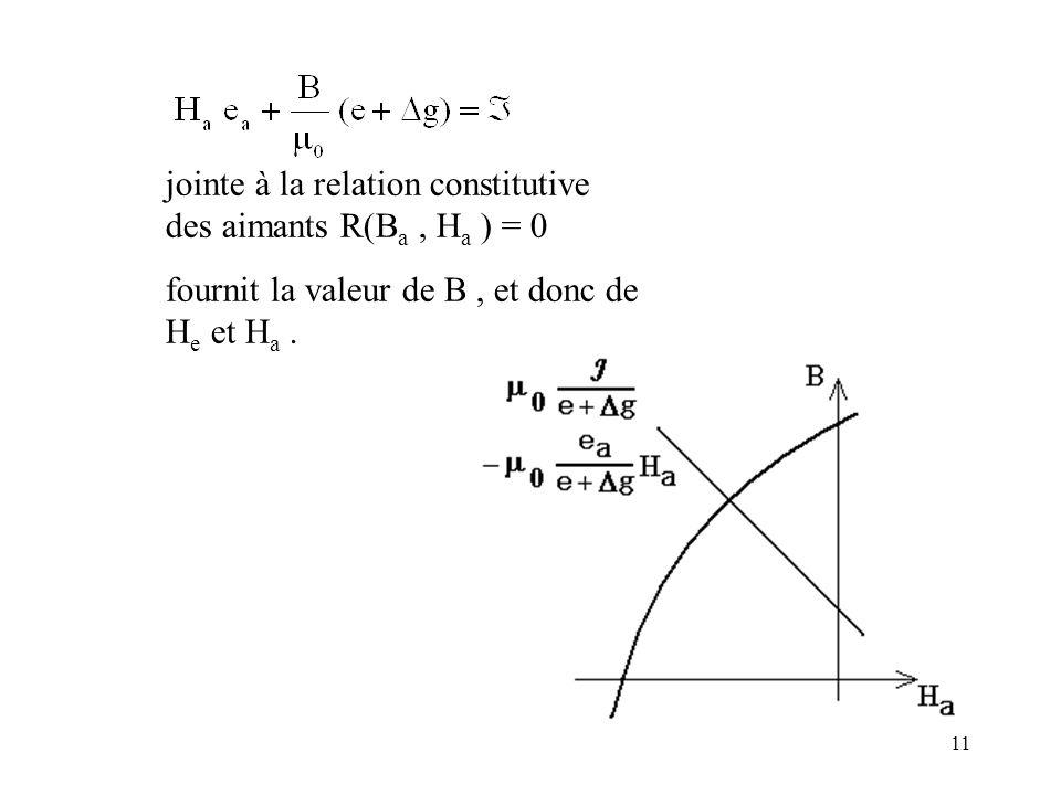 11 jointe à la relation constitutive des aimants R(B a, H a ) = 0 fournit la valeur de B, et donc de H e et H a.