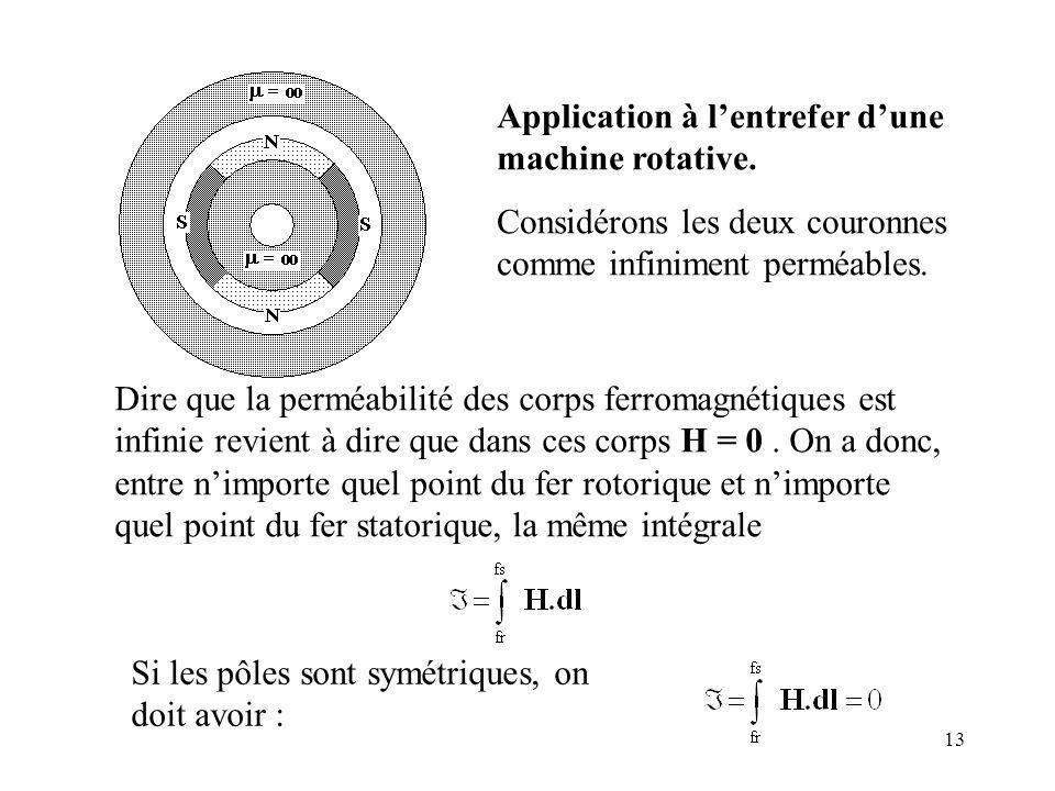 13 Application à lentrefer dune machine rotative.