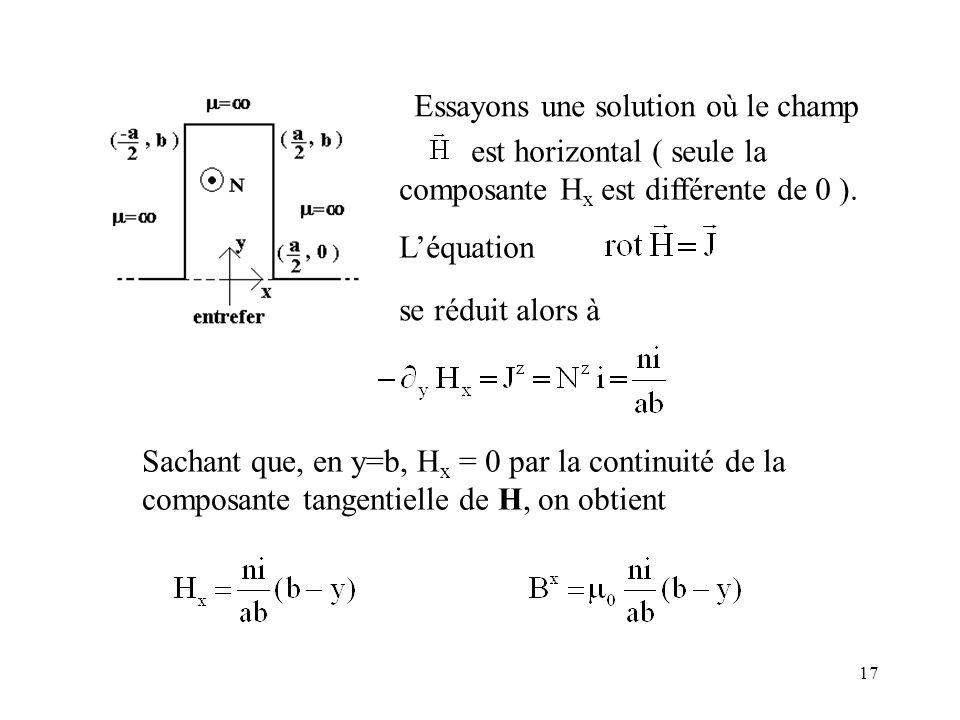 17 Sachant que, en y=b, H x = 0 par la continuité de la composante tangentielle de H, on obtient Essayons une solution où le champ est horizontal ( seule la composante H x est différente de 0 ).