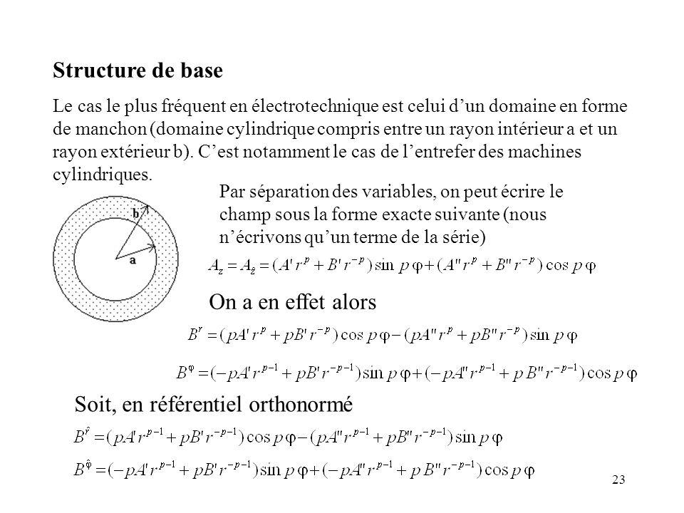 23 Structure de base Le cas le plus fréquent en électrotechnique est celui dun domaine en forme de manchon (domaine cylindrique compris entre un rayon intérieur a et un rayon extérieur b).