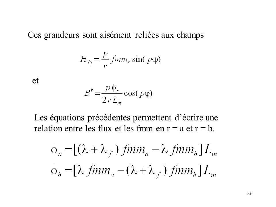 26 Ces grandeurs sont aisément reliées aux champs et Les équations précédentes permettent décrire une relation entre les flux et les fmm en r = a et r = b.