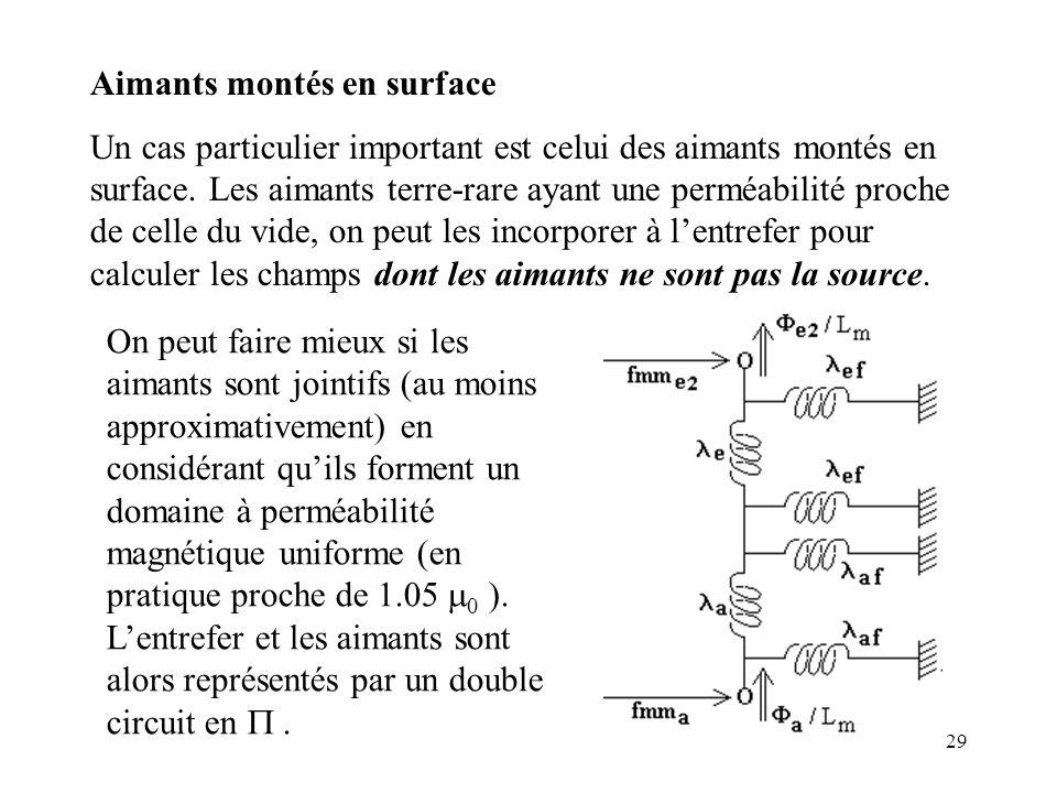 29 Aimants montés en surface Un cas particulier important est celui des aimants montés en surface.