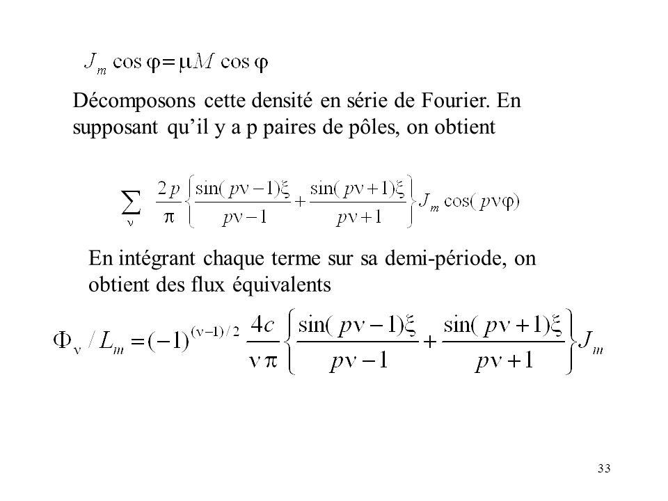 33 Décomposons cette densité en série de Fourier.
