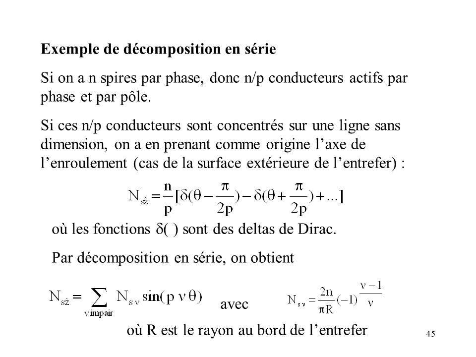 45 Exemple de décomposition en série Si on a n spires par phase, donc n/p conducteurs actifs par phase et par pôle.