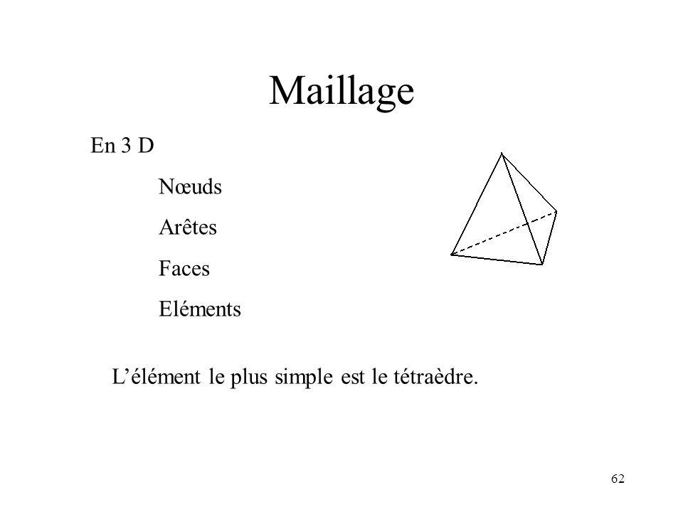 62 En 3 D Nœuds Arêtes Faces Eléments Lélément le plus simple est le tétraèdre. Maillage